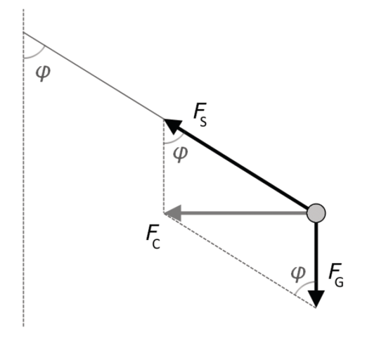 Conical Pendulum