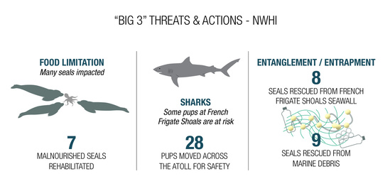 Infographic showing threats and actions in the Northwestern Hawaiian Islands