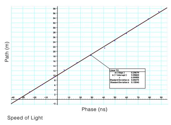 Laser Speed of Light