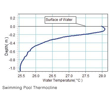 Thermocline Sensor