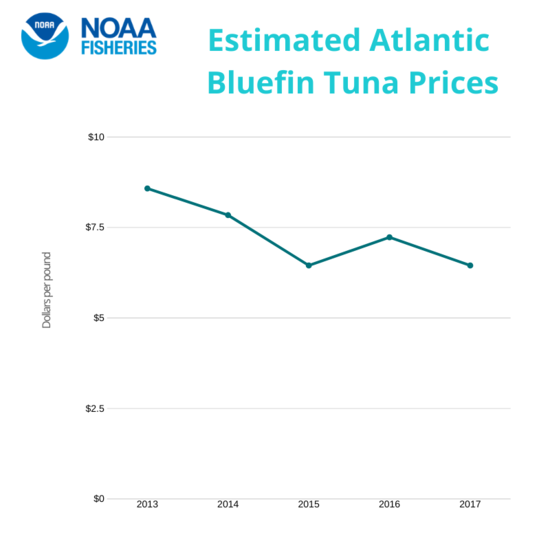 Estimated Atlantic Bluefin Tuna Prices.png.png