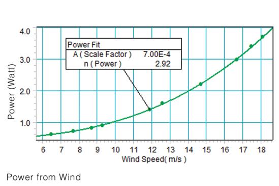 Energy Transfer Wind Turbine