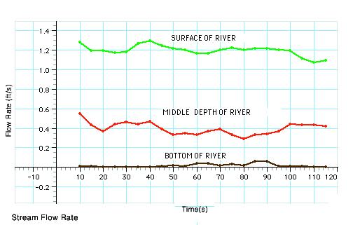 Flow Rate/Temperature