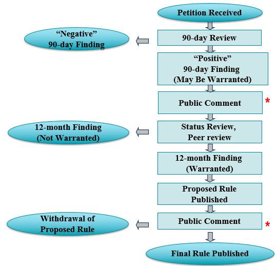 flowchart showing esa listing process from petition to final rule