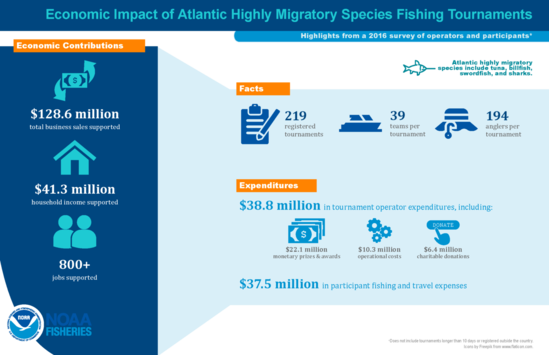 Economic Impact of Atlantic Highly Migratory Species Fishing Tournaments.png