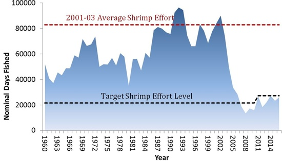 graph-gulf-shrimp-offshore-effort-1960-2014.jpg