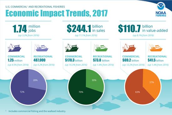FEUS2017-Infographic-Econ-Impacts.jpg