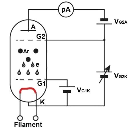 Franck-Hertz Apparatus