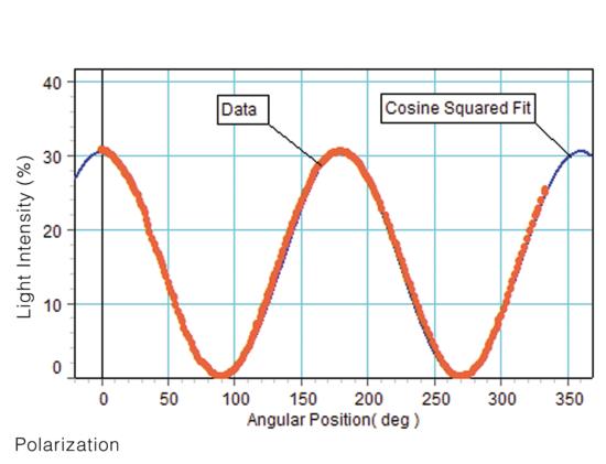 Polarization Analyzer