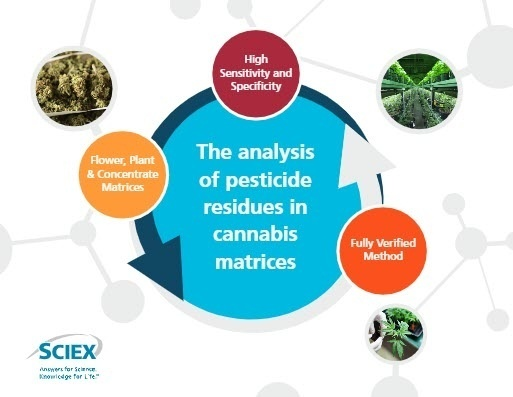 vMethod App for the Analysis of Pesticide Residues in Cannabis Matrices 1.0 product photo Front View L