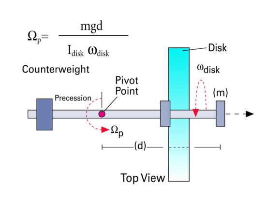 Demonstration Gyroscope