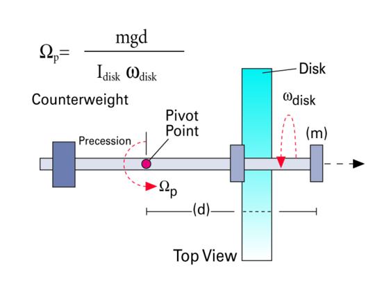 Demonstration Gyroscope