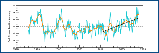 Time series plot of the Gulf Stream index showing that the Gulf Stream has shifted north during the last decade.