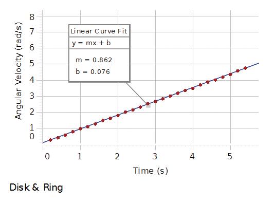 Rotational Inertia Experiment