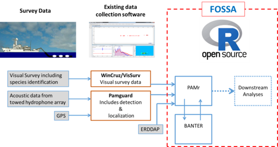 Flow chart for acoustic data from field survey data collection (far left) to analysis using existing data software (center) to post-processing using Free and Open Source Software for Acoustics (FOSSA).