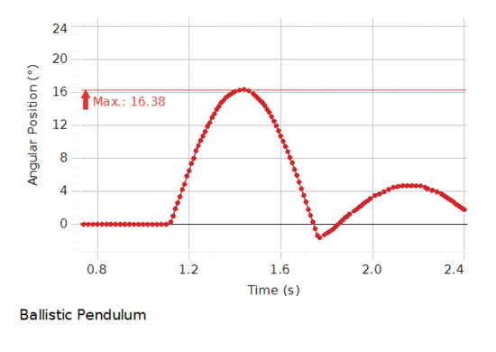 Ballistic Pendulum Accessory